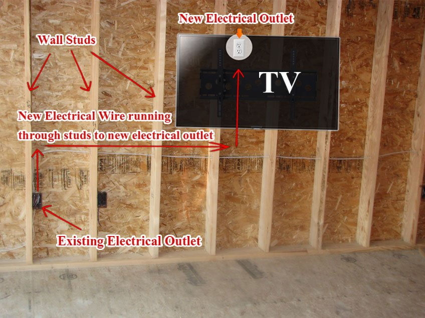 Avoid Fishing electrical wire horizontally through the wall going through each stud