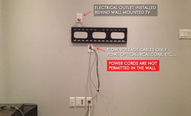 Where to install electrical outlet for your wall mounted TV